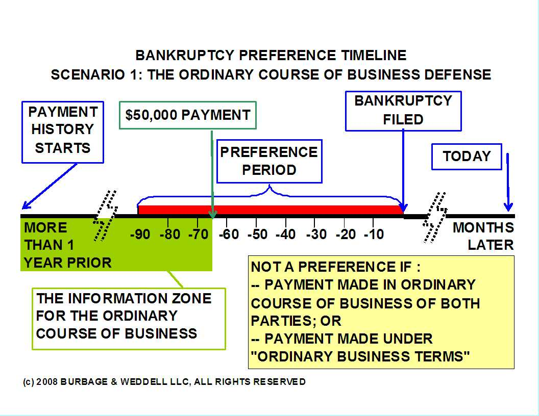 The information zone timeline for the ordinary course of business defense