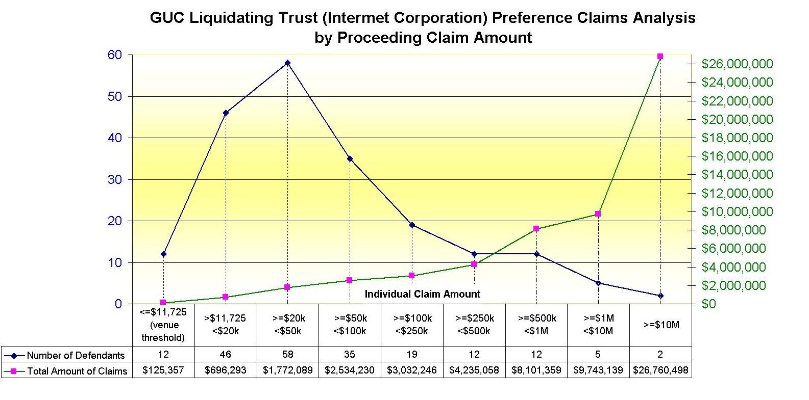 Intermet Bankruptcy Preference Claim Economic Analsysi