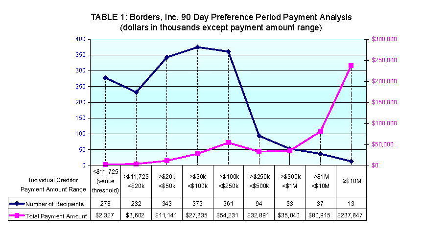 A line chart showing the Borders, Inc. 90 Day Preference Period Payment Analysis